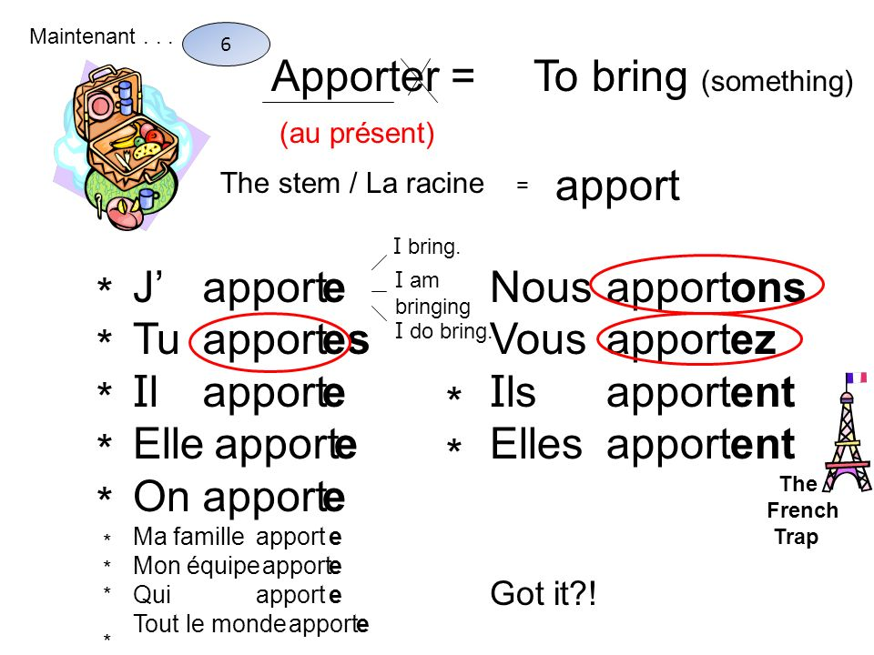 Apporter = To bring (something) apport J' Tu Il Elle On apport e es