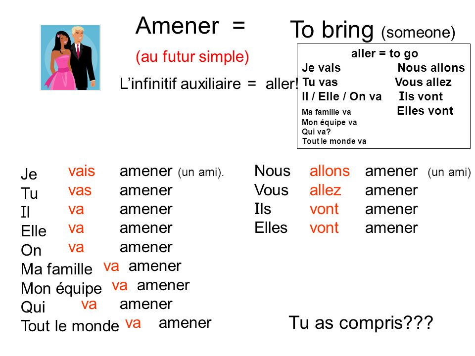 Amener = To bring (someone) Tu as compris (au futur simple)