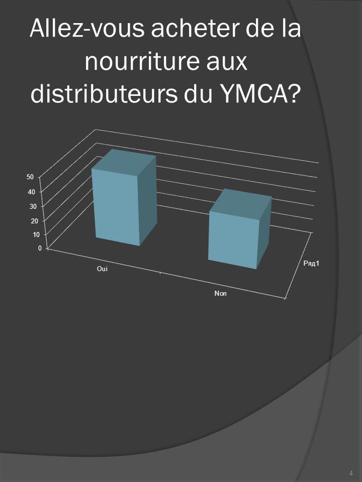 Allez-vous acheter de la nourriture aux distributeurs du YMCA