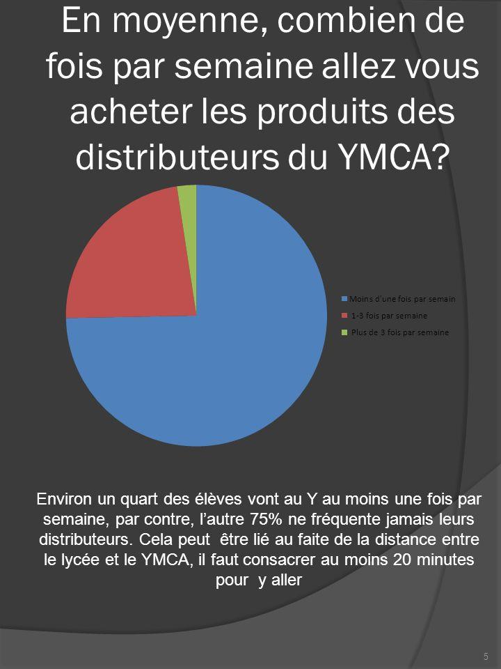 En moyenne, combien de fois par semaine allez vous acheter les produits des distributeurs du YMCA