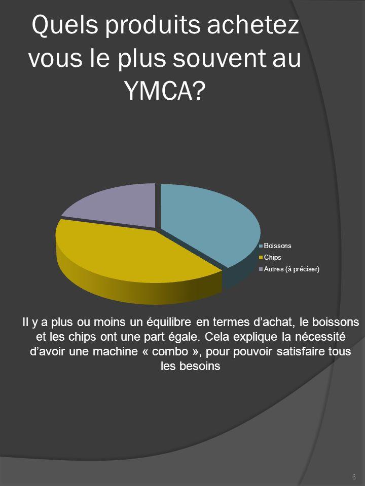 Quels produits achetez vous le plus souvent au YMCA