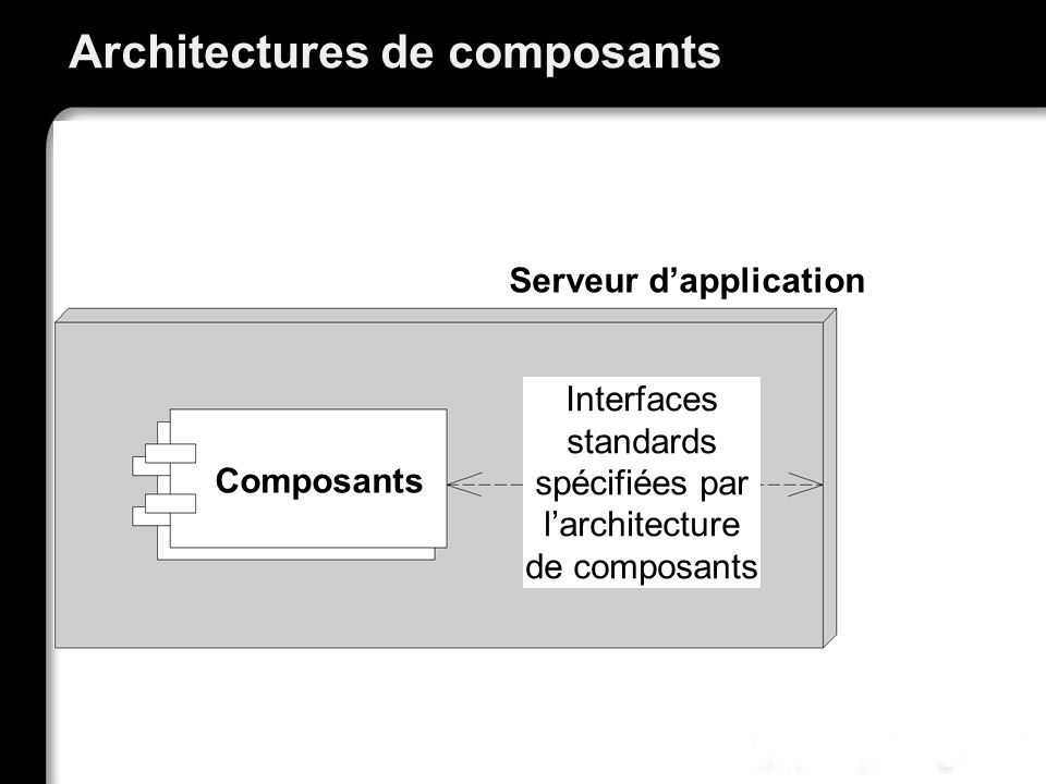 Architectures de composants