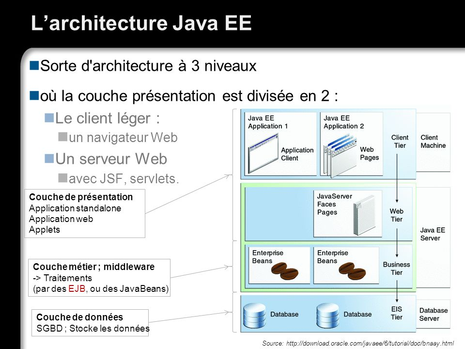 L'architecture Java EE