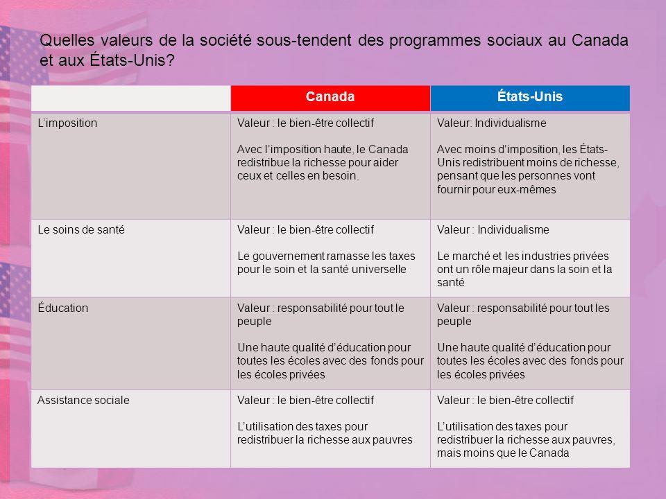 Quelles valeurs de la société sous-tendent des programmes sociaux au Canada et aux États-Unis