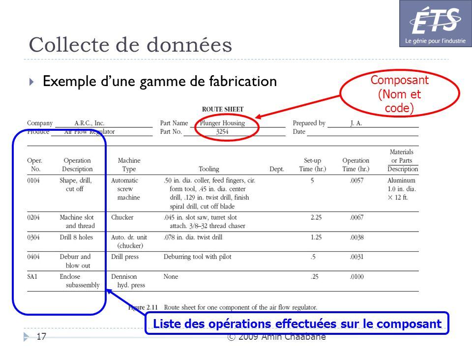 Liste des opérations effectuées sur le composant