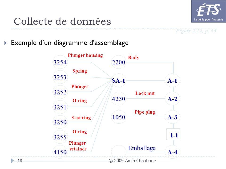 Collecte de données Exemple d'un diagramme d'assemblage A-3 A-2 I-1