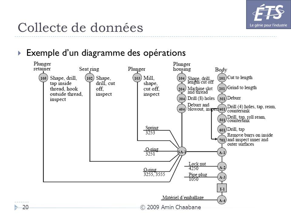Collecte de données Exemple d'un diagramme des opérations