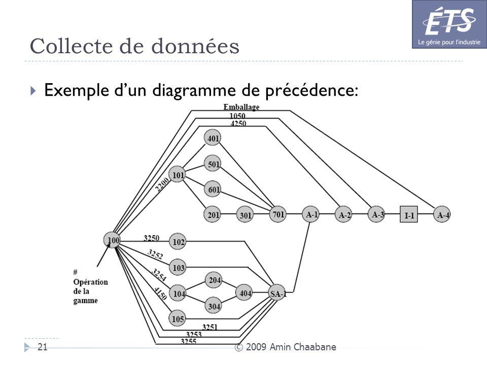 Collecte de données Exemple d'un diagramme de précédence: