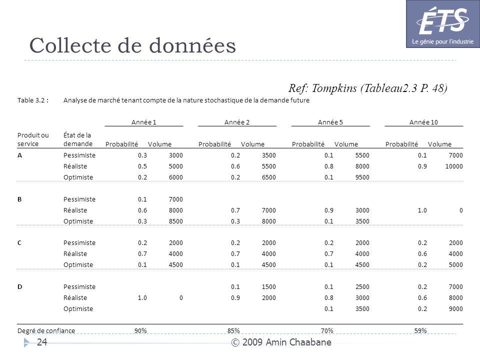 Collecte de données Ref: Tompkins (Tableau2.3 P. 48)