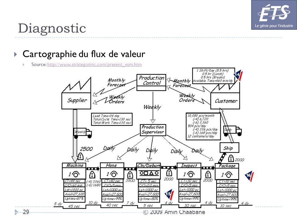 Diagnostic Cartographie du flux de valeur © 2009 Amin Chaabane
