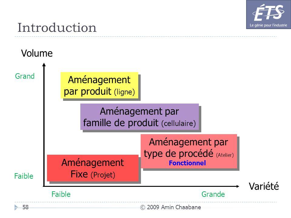 Introduction Volume Aménagement par produit (ligne) Aménagement par