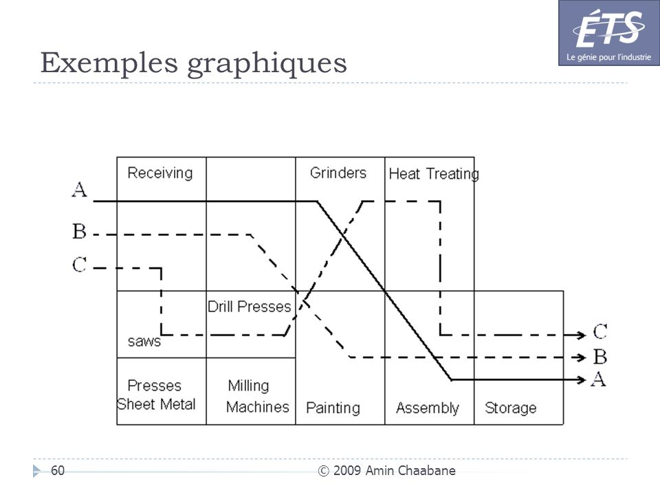 Exemples graphiques © 2009 Amin Chaabane