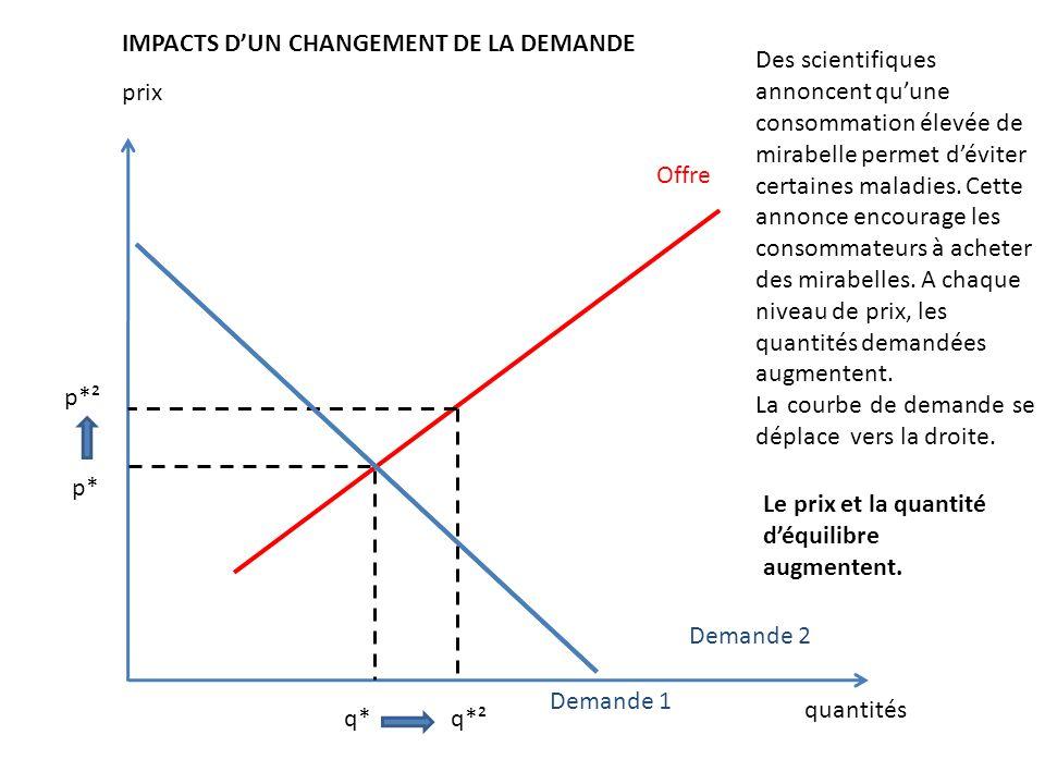 IMPACTS D'UN CHANGEMENT DE LA DEMANDE