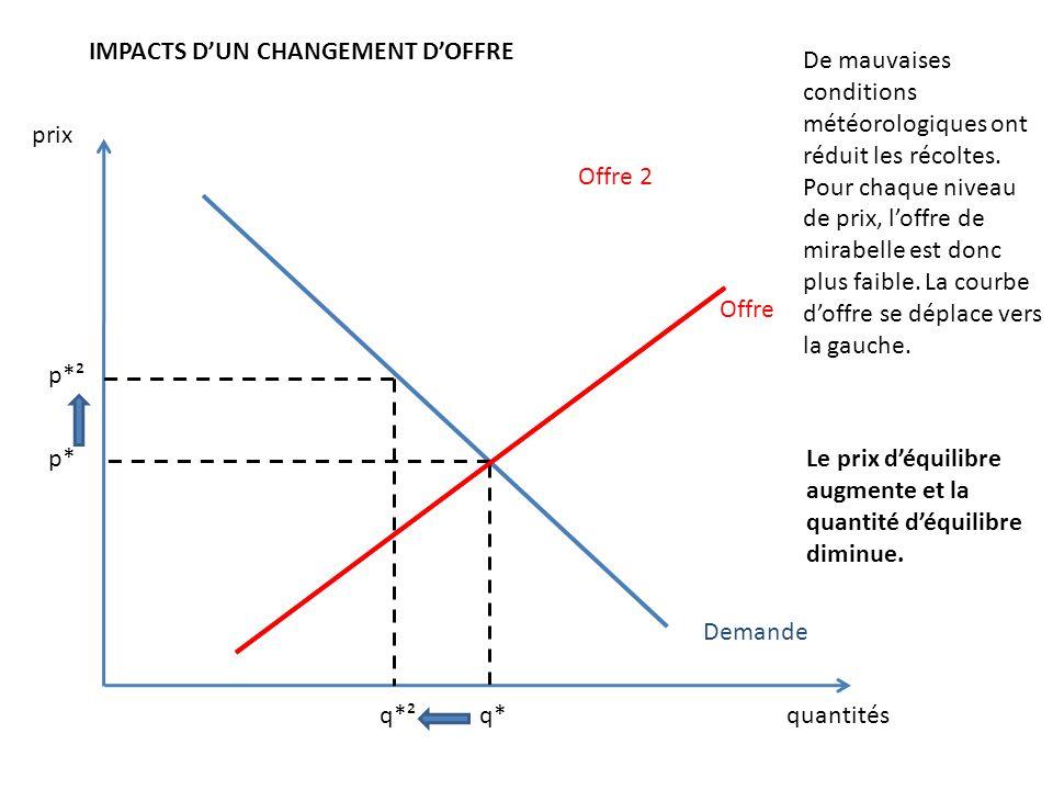 IMPACTS D'UN CHANGEMENT D'OFFRE
