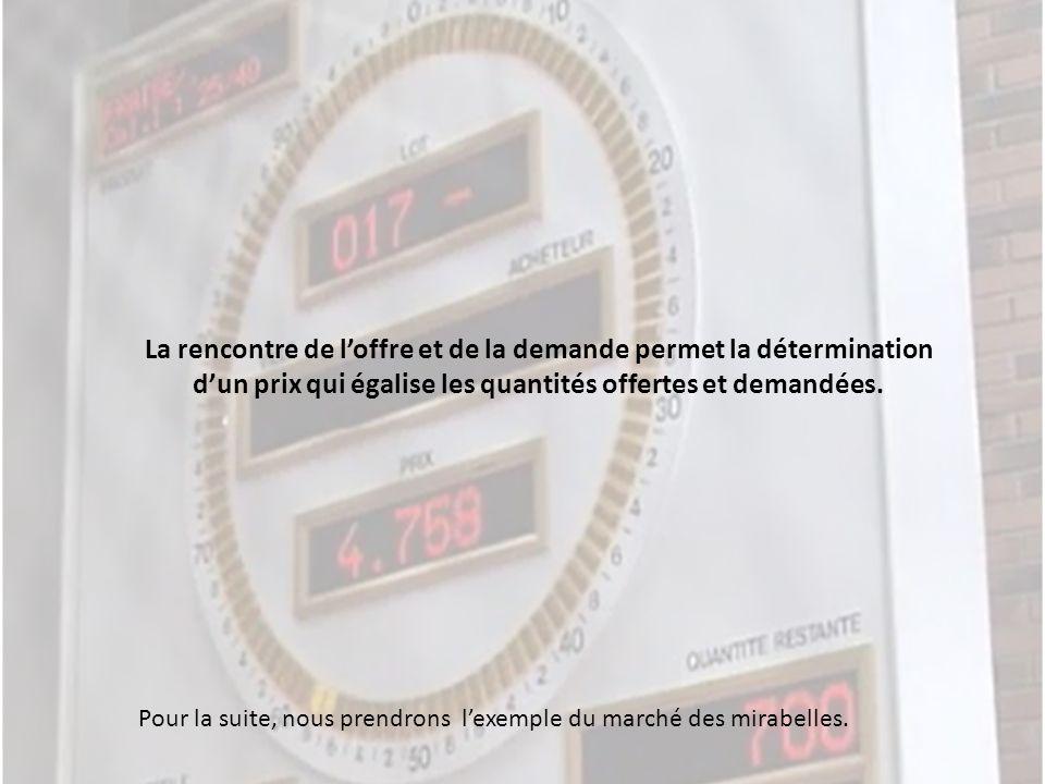 La rencontre de l'offre et de la demande permet la détermination d'un prix qui égalise les quantités offertes et demandées.