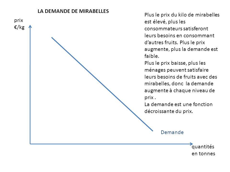 LA DEMANDE DE MIRABELLES