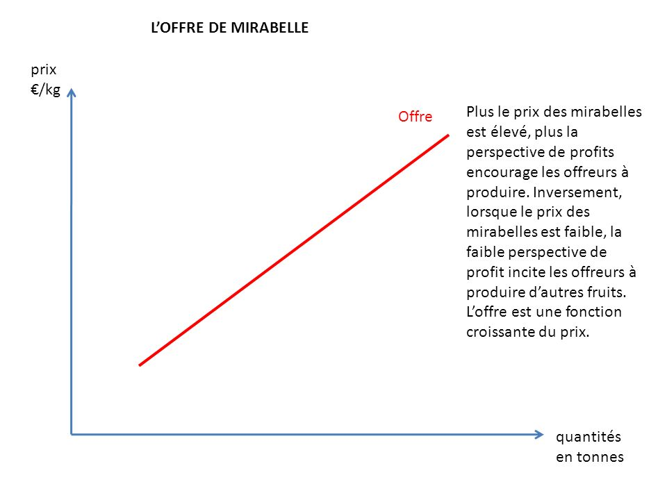 L'OFFRE DE MIRABELLE prix. €/kg.