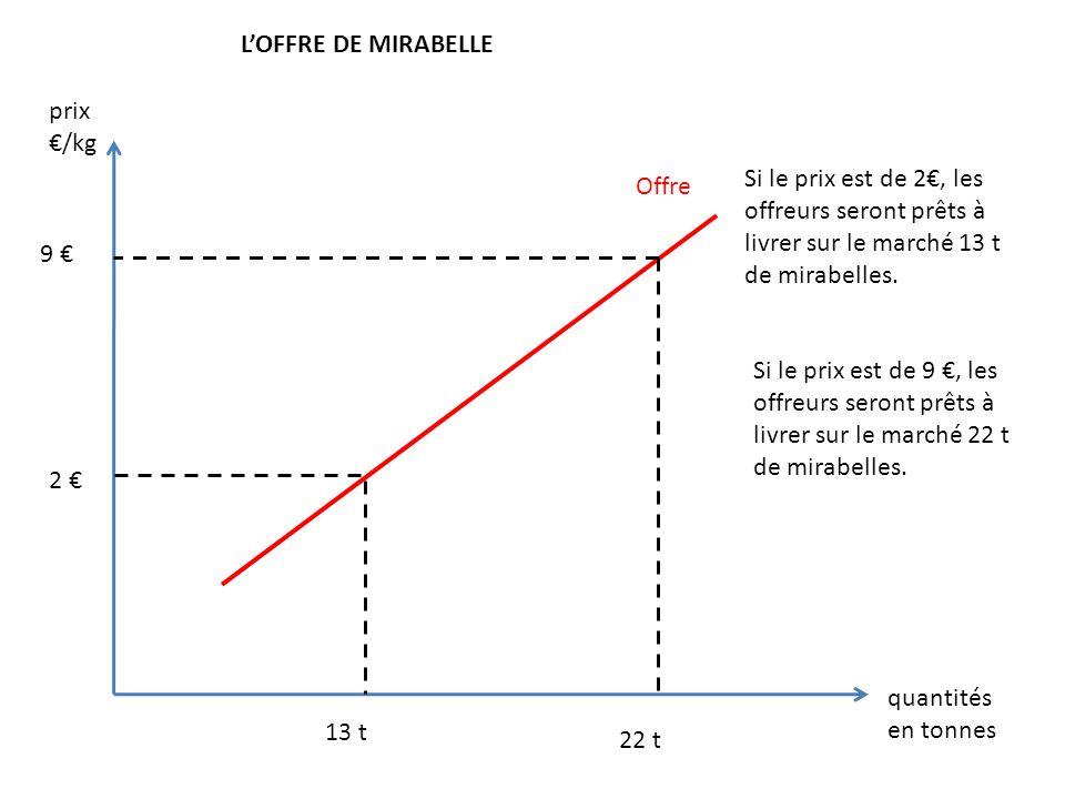 L'OFFRE DE MIRABELLE prix. €/kg. Si le prix est de 2€, les offreurs seront prêts à livrer sur le marché 13 t de mirabelles.