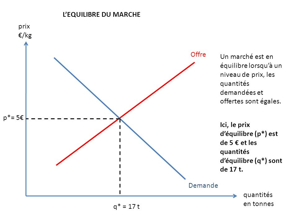 L'EQUILIBRE DU MARCHE prix. €/kg. Offre. Un marché est en équilibre lorsqu'à un niveau de prix, les quantités demandées et offertes sont égales.