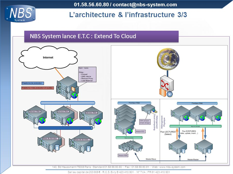 Organisation de la production L'architecture & l'infrastructure 3/3