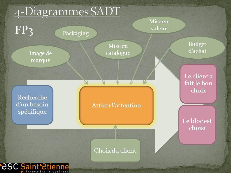 4-Diagrammes SADT FP3 Le client a fait le bon choix