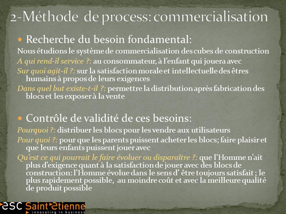 2-Méthode de process: commercialisation