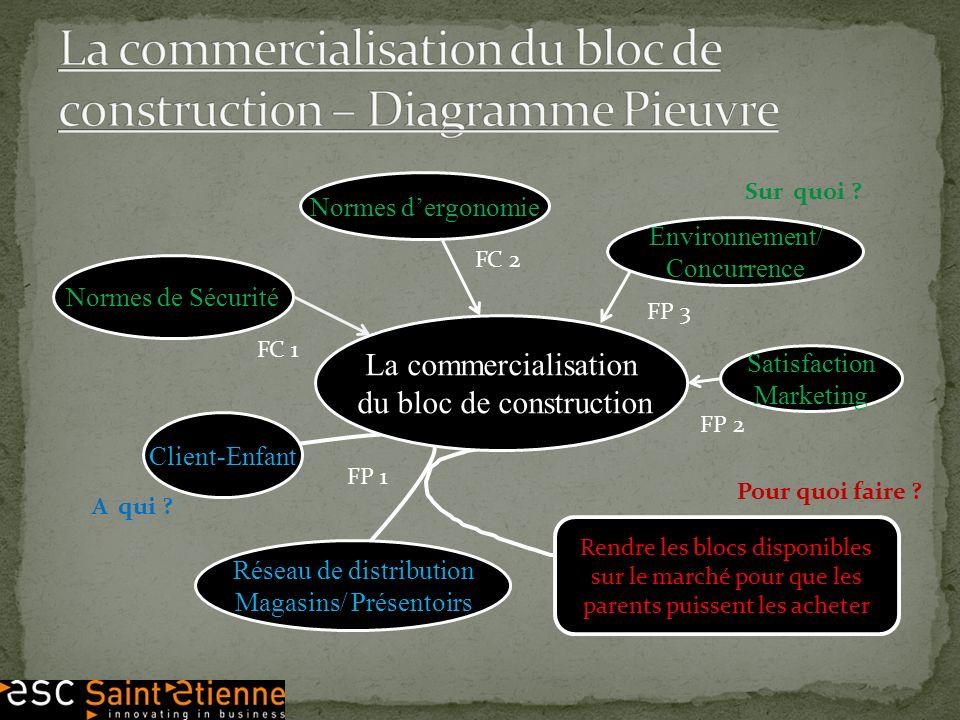 La commercialisation du bloc de construction – Diagramme Pieuvre