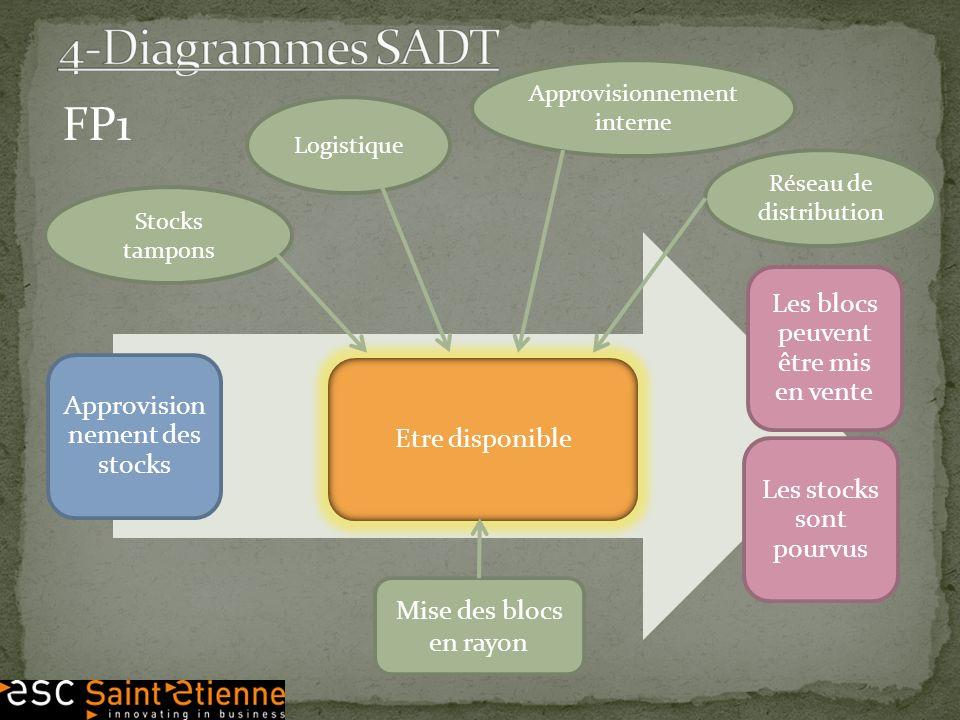 4-Diagrammes SADT FP1 Les blocs peuvent être mis en vente