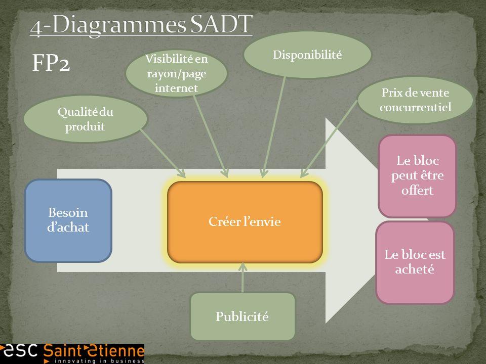 4-Diagrammes SADT FP2 Le bloc peut être offert Besoin d'achat