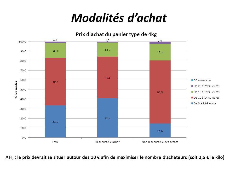 Modalités d'achat AH0 : le prix devrait se situer autour des 10 € afin de maximiser le nombre d'acheteurs (soit 2,5 € le kilo)