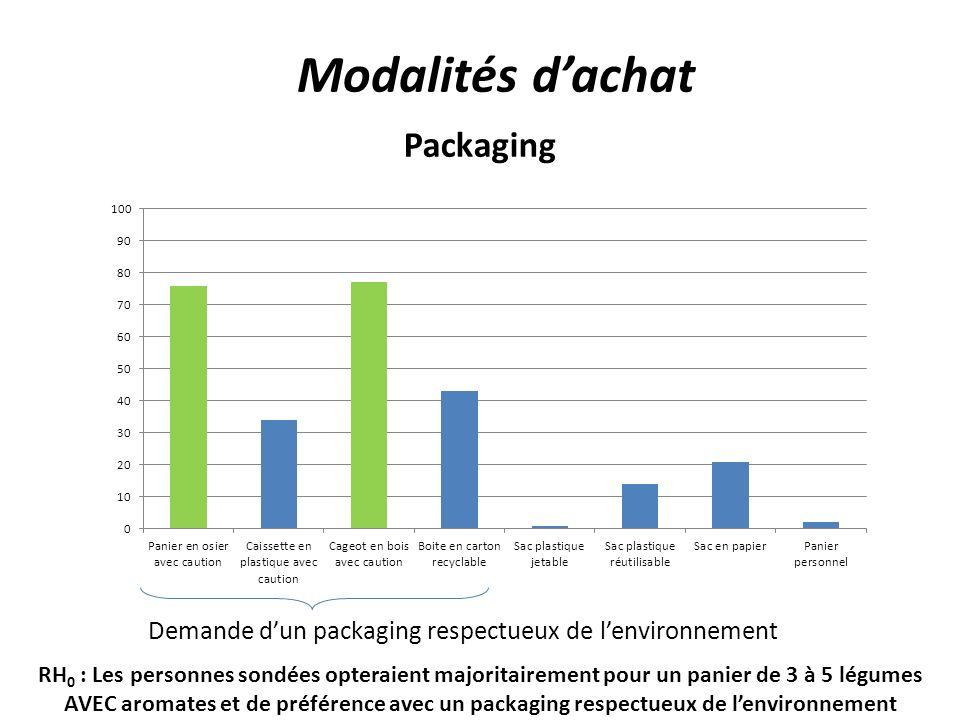 Modalités d'achat Packaging