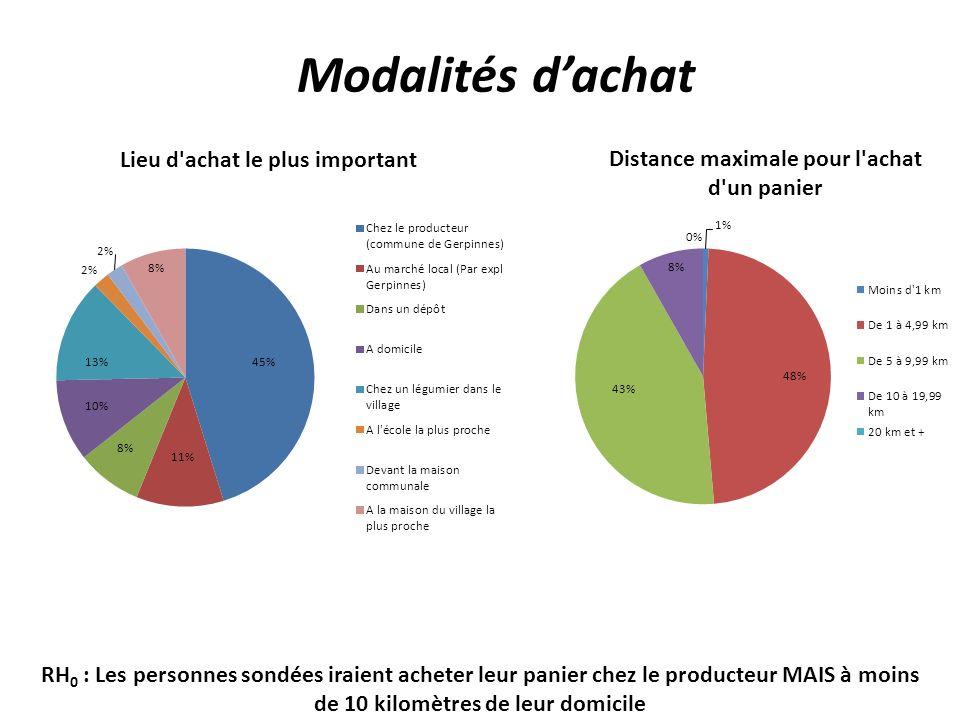 Modalités d'achat RH0 : Les personnes sondées iraient acheter leur panier chez le producteur MAIS à moins de 10 kilomètres de leur domicile.