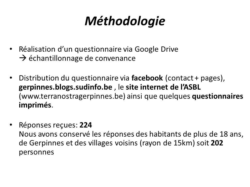 Méthodologie Réalisation d'un questionnaire via Google Drive  échantillonnage de convenance.