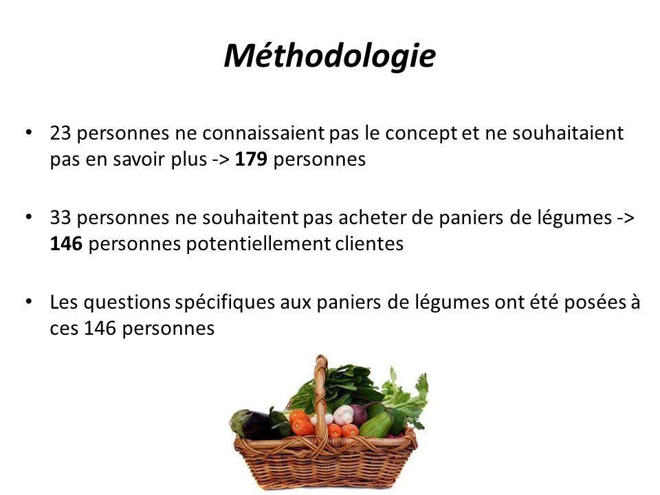 Méthodologie 23 personnes ne connaissaient pas le concept et ne souhaitaient pas en savoir plus -> 179 personnes.