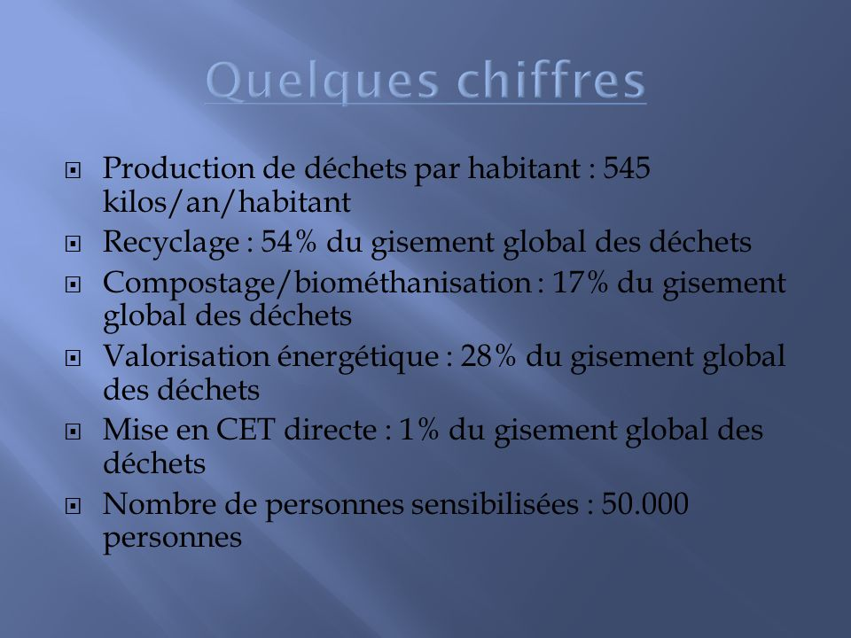 Quelques chiffres Production de déchets par habitant : 545 kilos/an/habitant. Recyclage : 54% du gisement global des déchets.