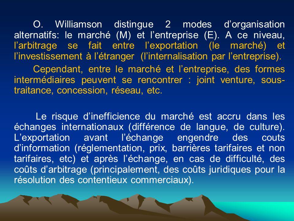 O. Williamson distingue 2 modes d'organisation alternatifs: le marché (M) et l'entreprise (E). A ce niveau, l'arbitrage se fait entre l'exportation (le marché) et l'investissement à l'étranger (l'internalisation par l'entreprise).