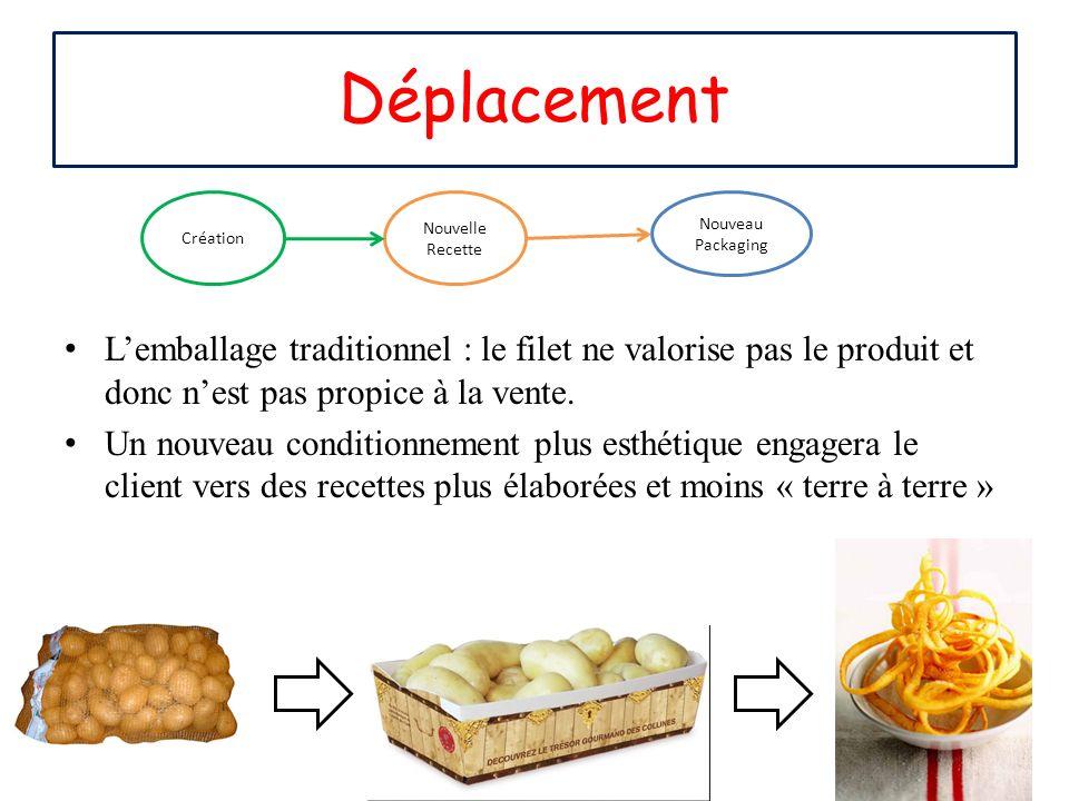 Déplacement L'emballage traditionnel : le filet ne valorise pas le produit et donc n'est pas propice à la vente.