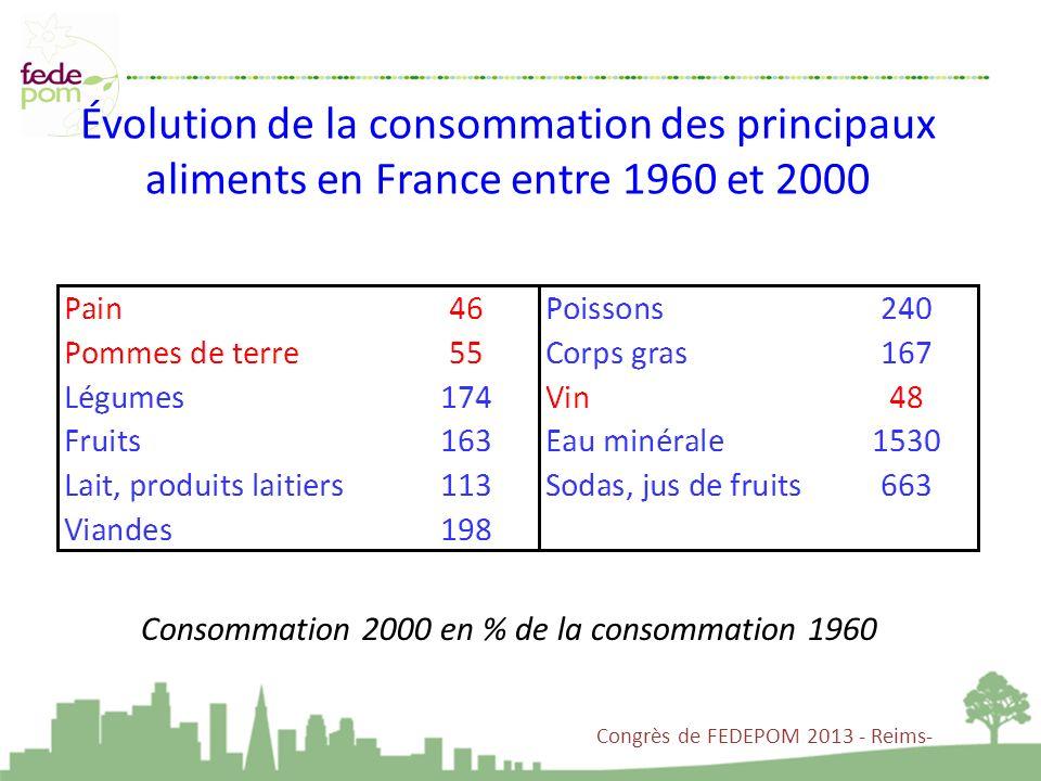 Évolution de la consommation des principaux aliments en France entre 1960 et 2000