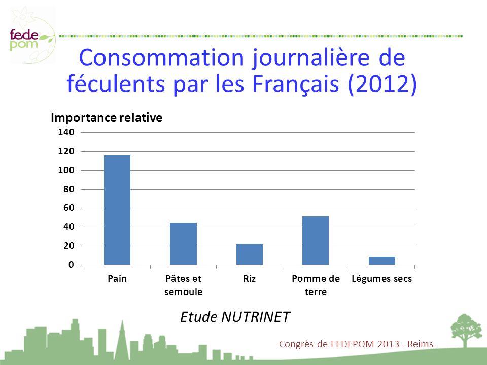 Consommation journalière de féculents par les Français (2012)