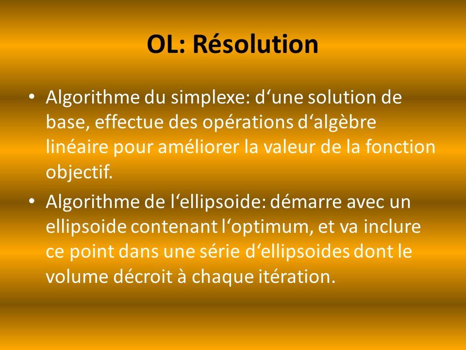 OL: Résolution