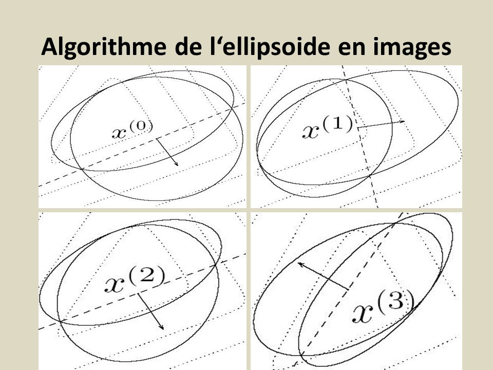 Algorithme de l'ellipsoide en images