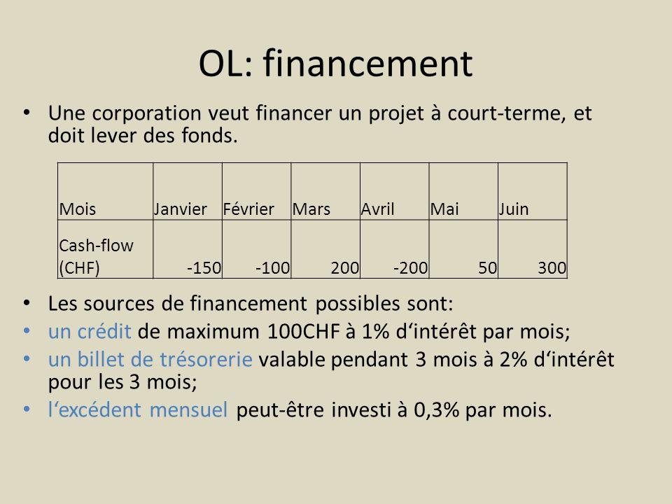 OL: financement Une corporation veut financer un projet à court-terme, et doit lever des fonds. Les sources de financement possibles sont: