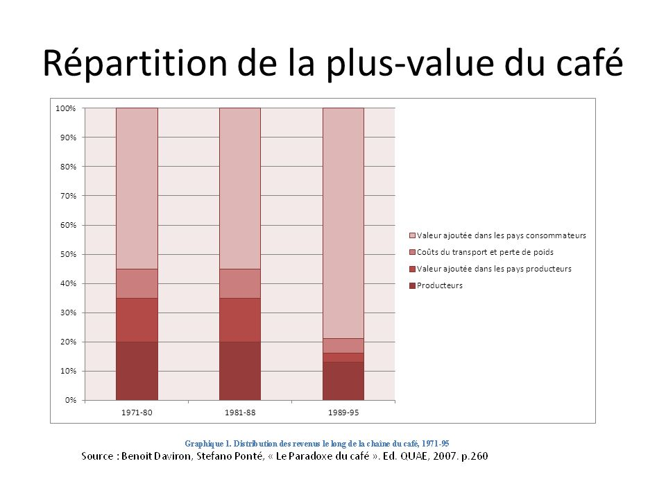 Répartition de la plus-value du café