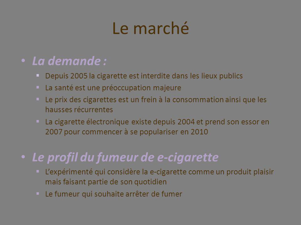Le marché La demande : Le profil du fumeur de e-cigarette