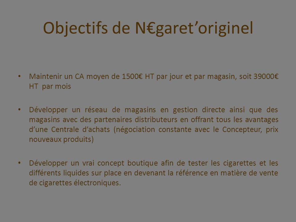 Objectifs de N€garet'originel