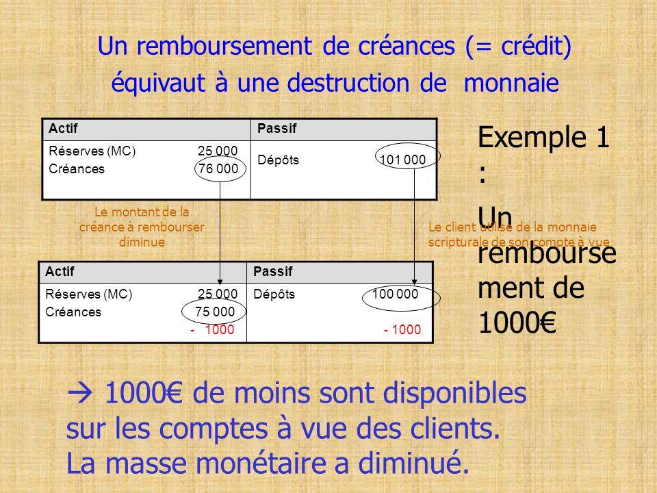 Exemple 1 : Un rembourse ment de 1000€