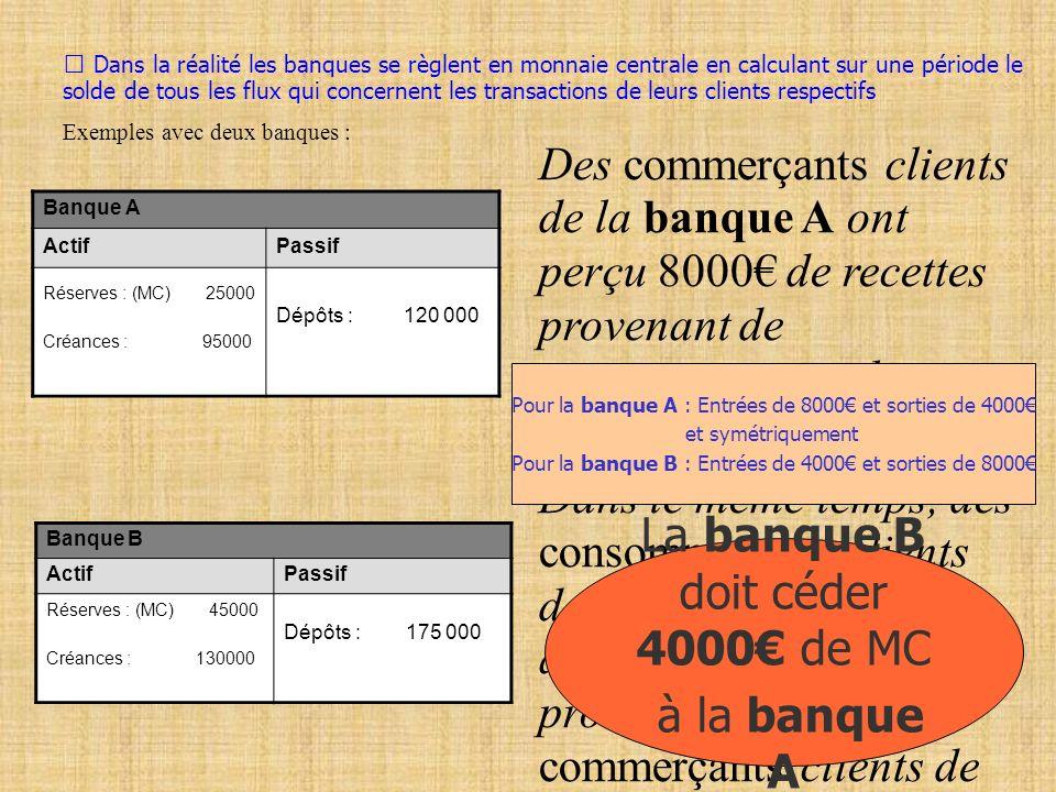 La banque B doit céder 4000€ de MC