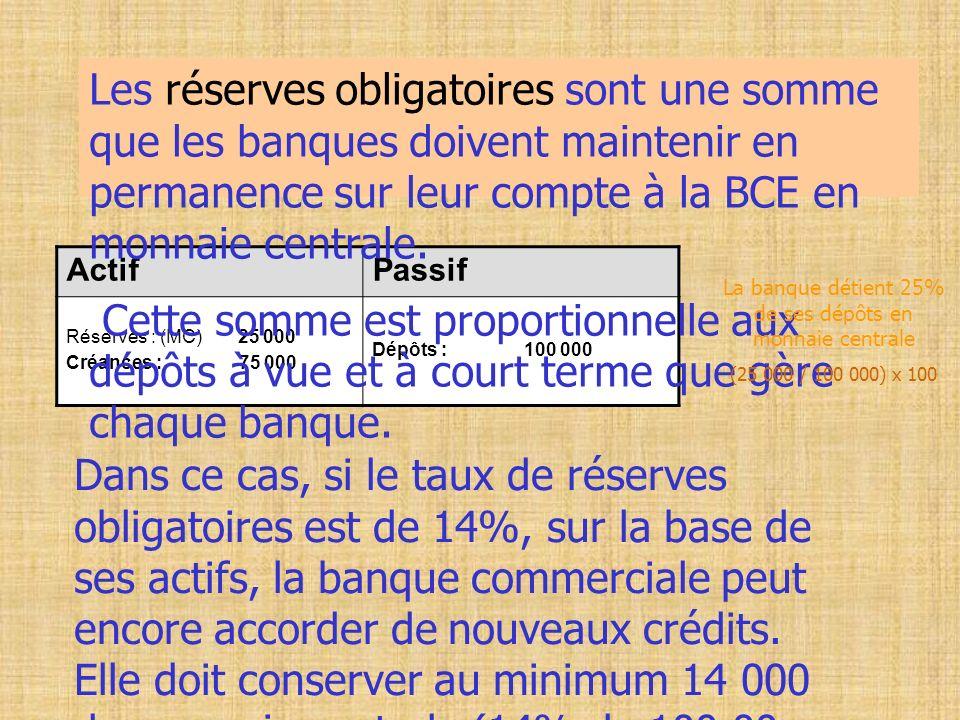 La banque détient 25% de ses dépôts en monnaie centrale