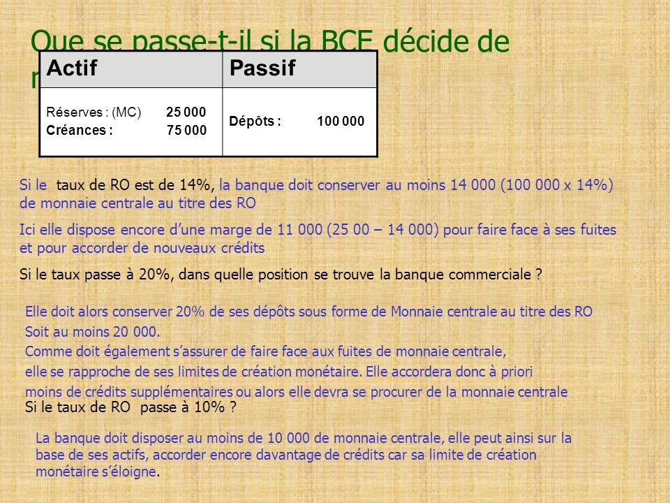 Que se passe-t-il si la BCE décide de modifier le taux de RO