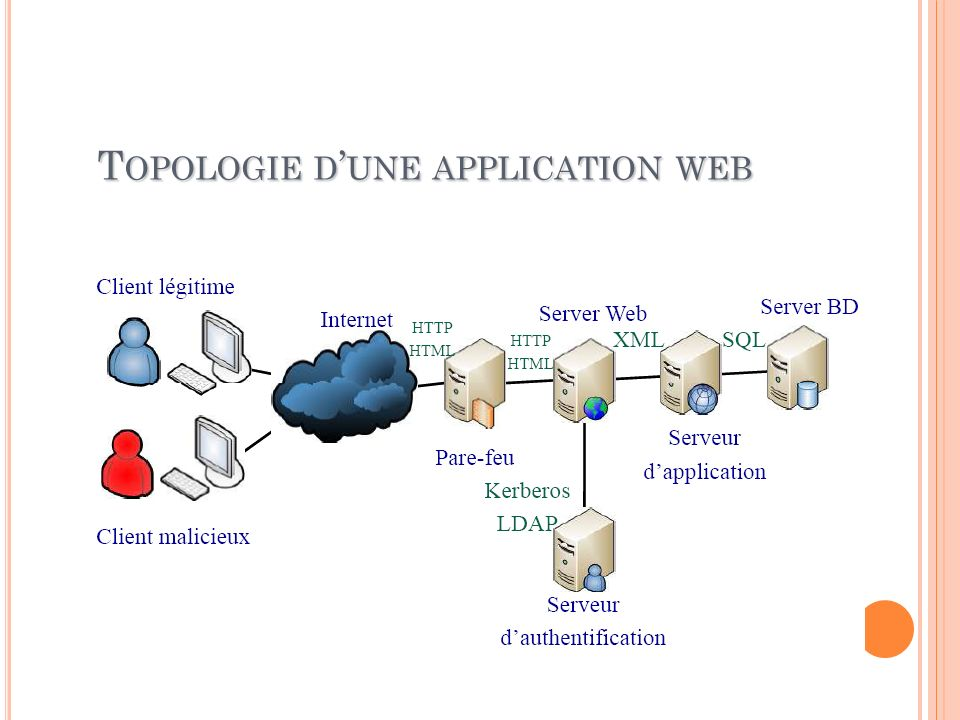 Topologie d'une application web